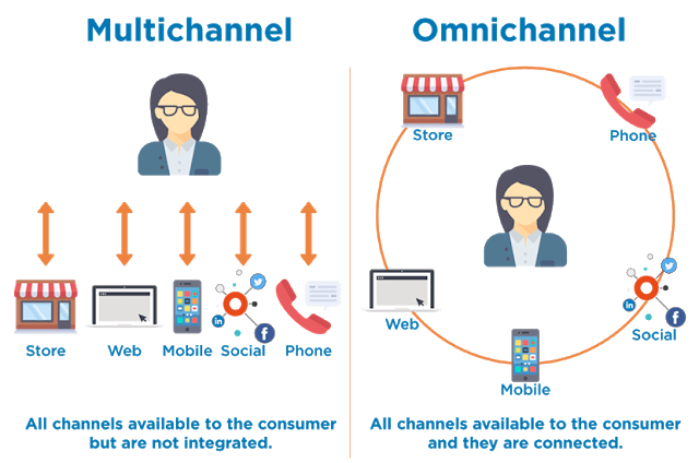 Multichannel & omnichannel