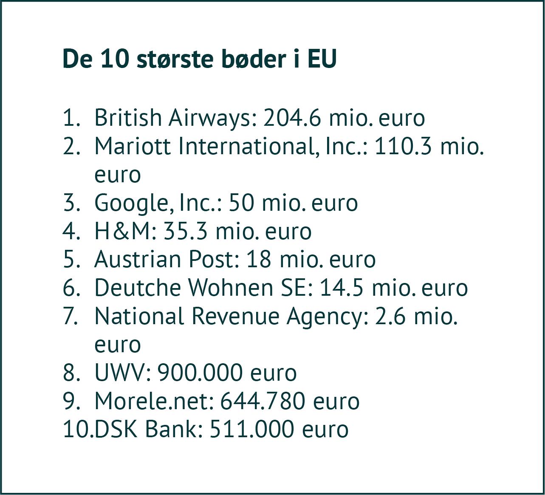 GDPR_de_ti_største_bøder_i_EU