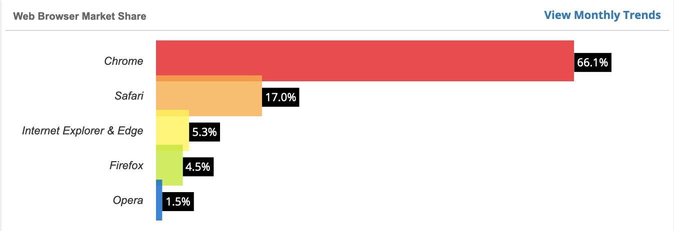 Web Browser Market Share_cookie_graf